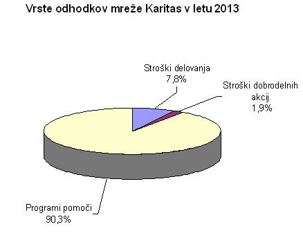 Odhodki 2013